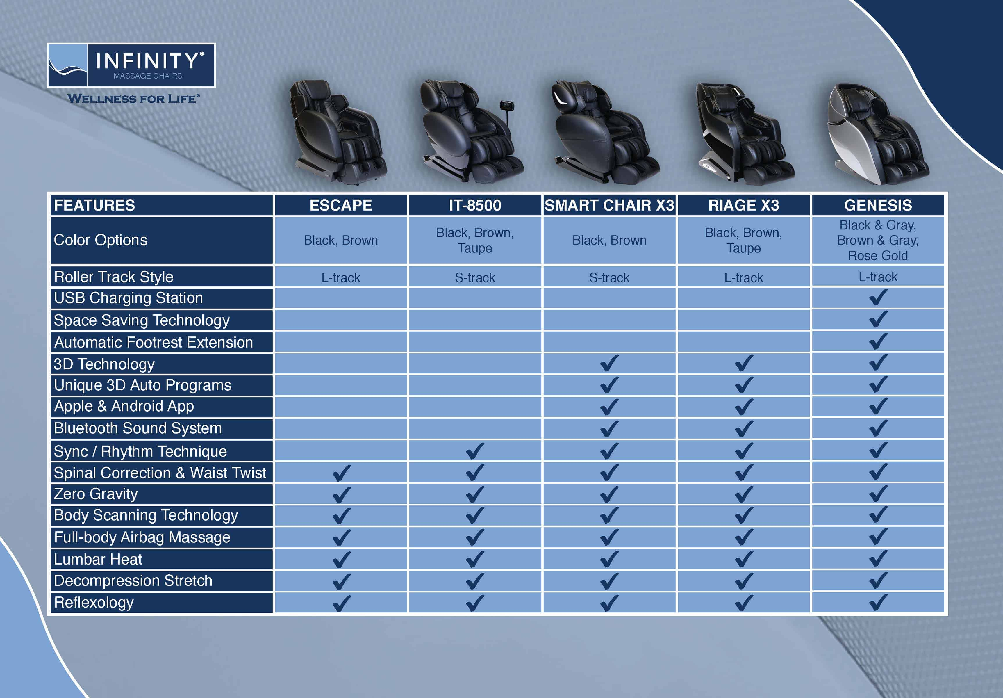 Infinity Massage Chairs Comparison Chart - Chair Land Furniture Outlet